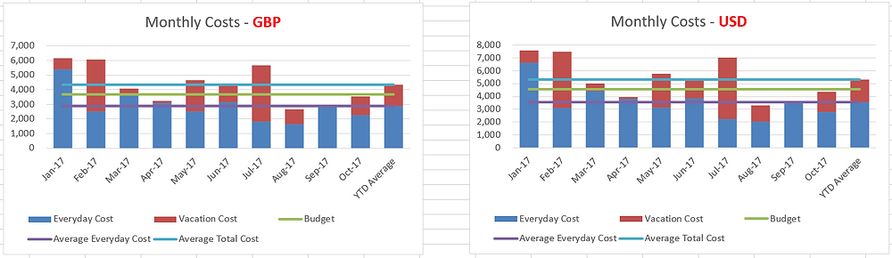 Early Retired Monthly Costs Graphs