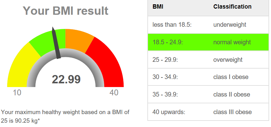 "My Body Mass Index today - in the green ""good"" zone"