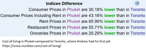 Cost of living in Phuket compared to Toronto