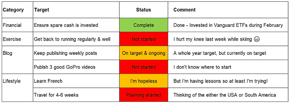 My 2019 Early Retirement Targets - February 2019 status update