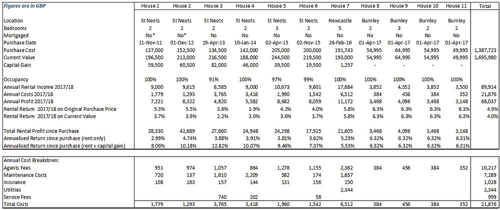 Rental property figures in GBP