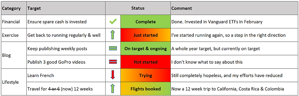 My early retirement targets tracker