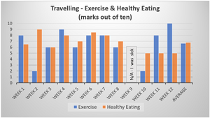 My exercise & healthy eating marks out of 10