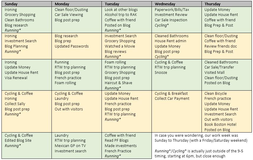 My October 9 to 5 activities
