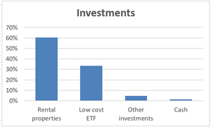 Our early retirement investment portfolio