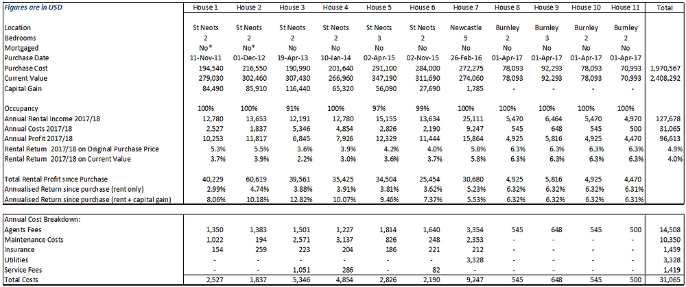 Rental property figures in USD