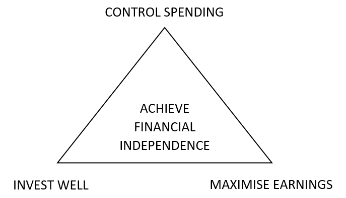 Three aspects to achieve financial independence