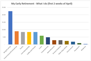 Early retirement - what I do