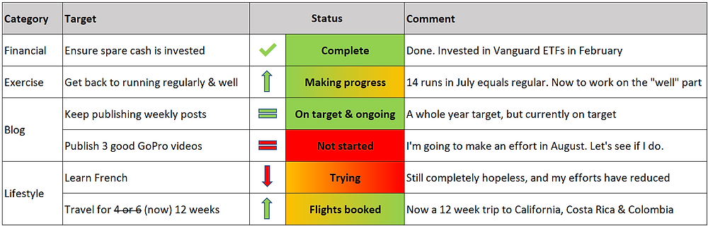 Early retirement targets tracker - July 2019