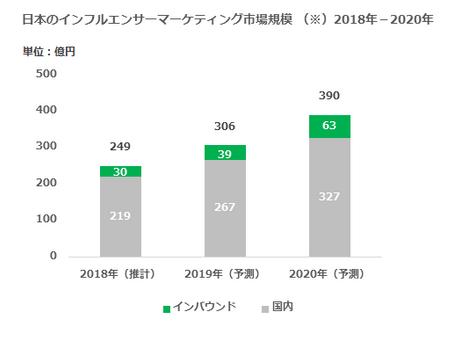 「日本のインフルエンサーマーケティング市場規模 2018」解説