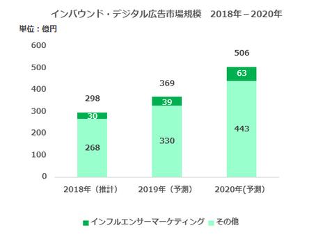 国内企業・自治体による「インバウンド・デジタル広告市場規模 2018」を推計