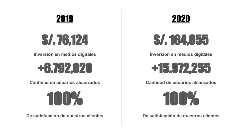 2019 Y 2020