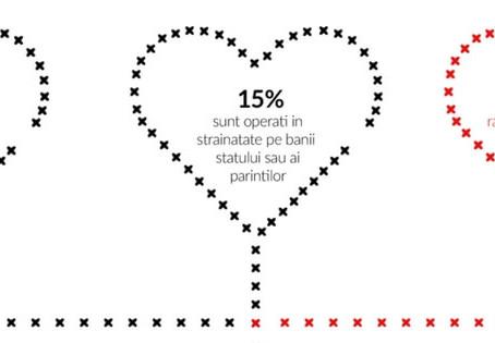 Coși o inimă, salvezi o viață