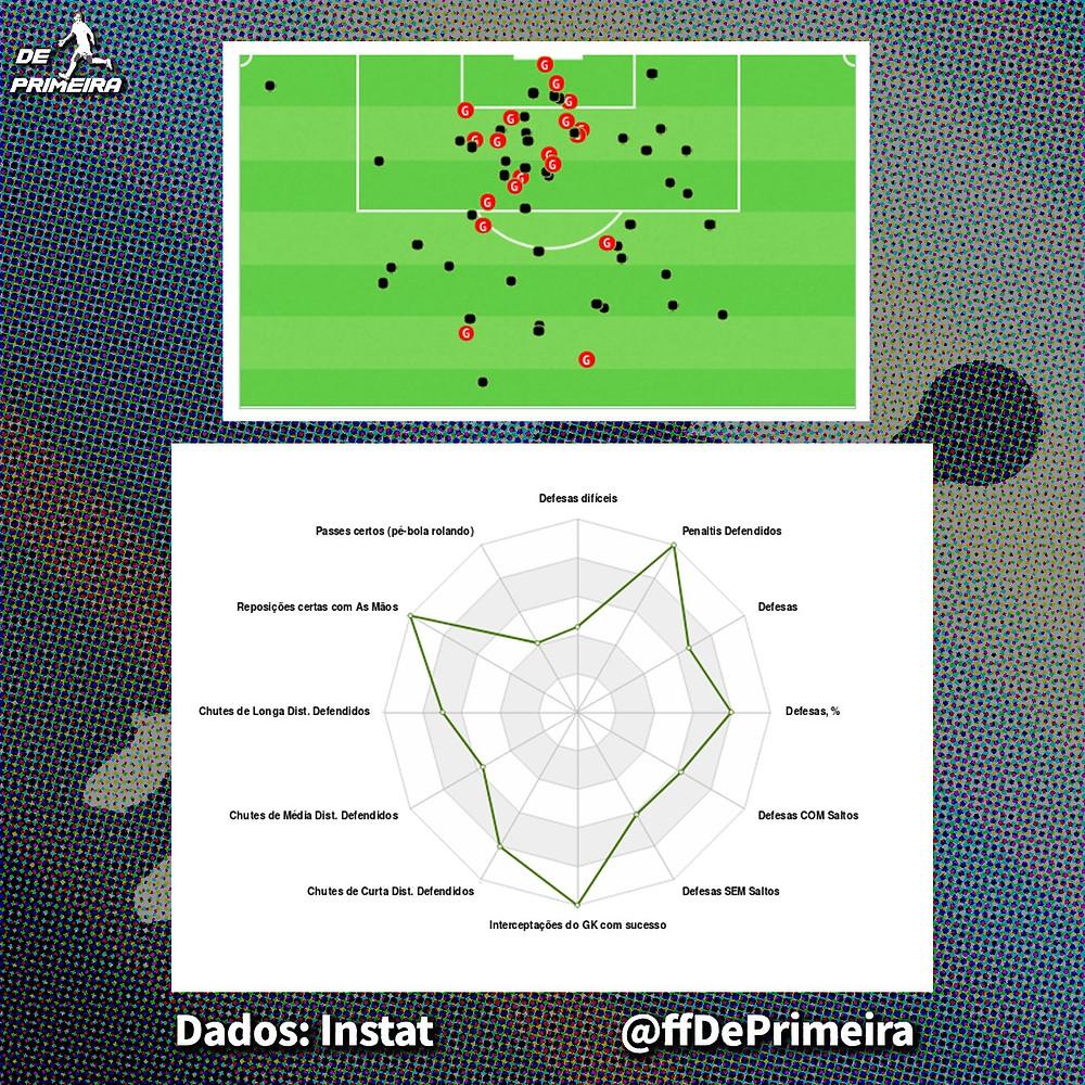 Mapa de movimentação e de habilidades da goleira Vivi Holzel.