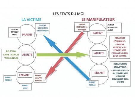 Les Etats du Moi du manipulateur et de sa victime, par Sophie Soria-Glo, coach certifiée