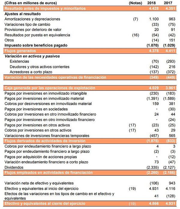 inditex cashflows.JPG