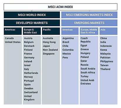 MSCI ACWI Index Market Allocation.jpg
