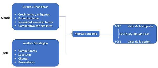 framework valoracion.JPG