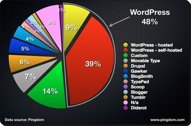 Wordpress mi yoksa blogger mı