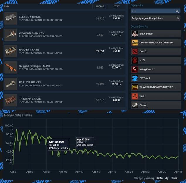 İnternetten Nasıl Para Kazanılır - İnternetten Para Kazanma Yöntemleri - Steam Market