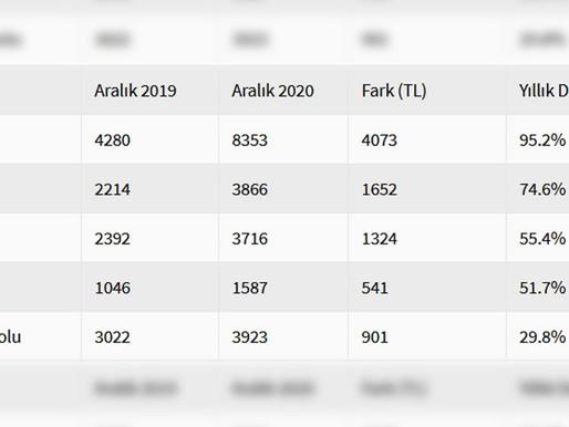 Türkiye'deki Bazı Teknolojik Ürünlerin Fiyatı 2020 Yılında Ortalama Ne Kadar Yükseldi?