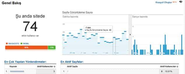 Türkiye'nin en iyi bloglarının trafik kaynakları ne