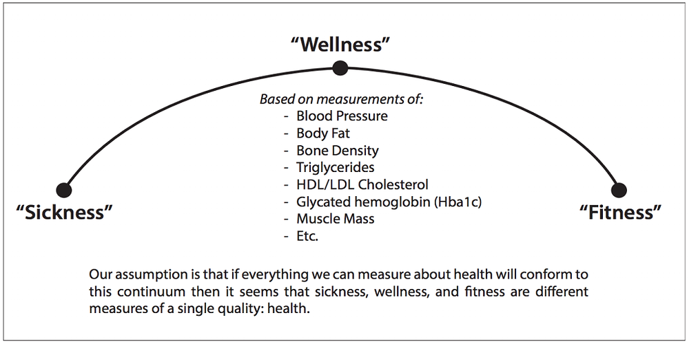 Sickness to Fitness Continuum