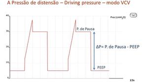 DRIVING PRESSURE: CONCEITOS GERAIS DESTE VALIOSO RECURSO NA ESTRATÉGIA DE VENTILAÇÃO PROTETORA
