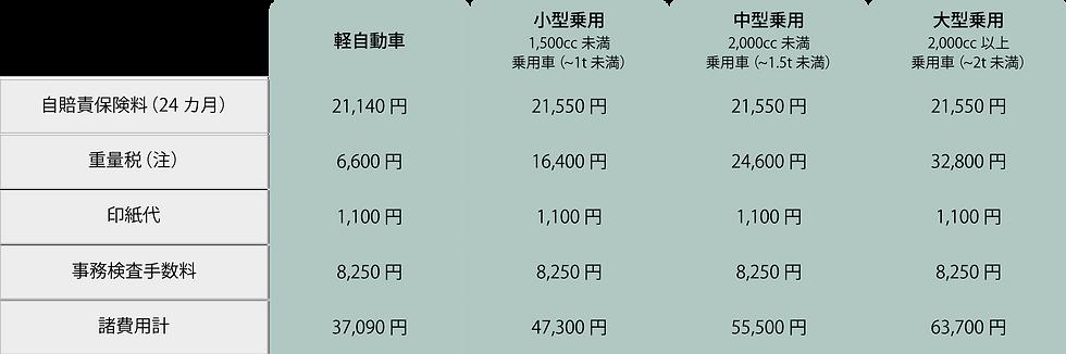 石井自動車_(注)諸費用.png
