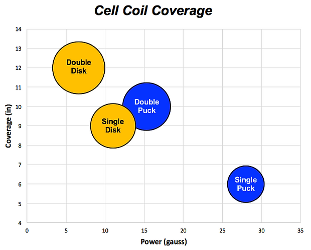PEMF cell coil Coverage Graph, cell coil, cellcoil.com, pemf cell coil, pemf pain relief, pemf device reviews, pulse electromagnetic therapy device, pemf mobile device, best pemf device, ampcoil, oskawellness.com, pemf oska, ampcoil.com, imrs 2000, pemf imrs 2000, portable pemf device, pemf8000, flexpulse, drpawluk.com, pemf-devices.com, pemf mobile cell coil, earthpulse.net, biobalancepemf.com, life.bemergroup.com, pemf ampcoil, pemf flexpulse, magnawave, pemfmagnawave, pemfadvisor.com, pemf testimonial, spooky2