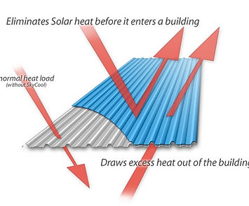 Eliminating solar heat by high reflectance and high emesivity.