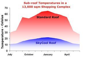 DFO Temperatures