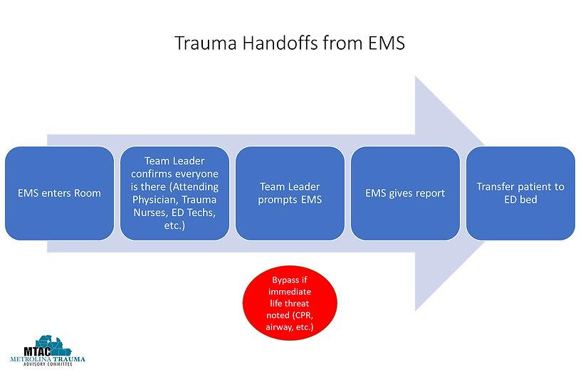 Handoff Process.jpg