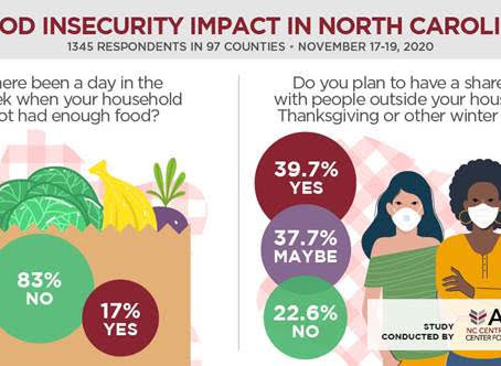 NCCU Study Finds High Levels of Hunger in North Carolina as Holidays Approach