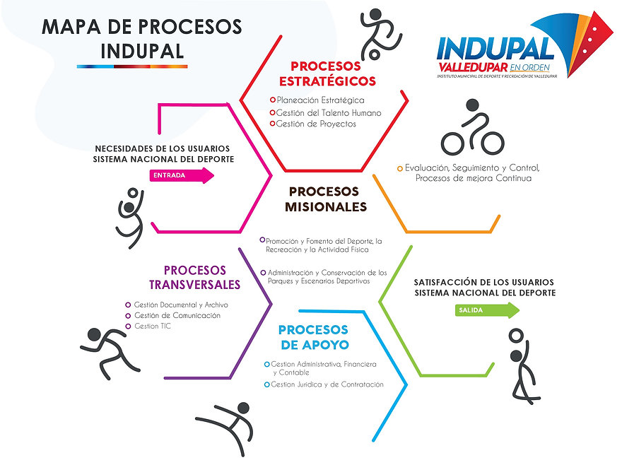 MAPA DE PROCESOS INDUPAL.jpg