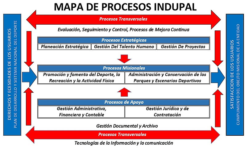 MAPA DE PROCESOS 2019.jpg