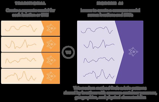 Predion Graphic - Traditional vs Modern