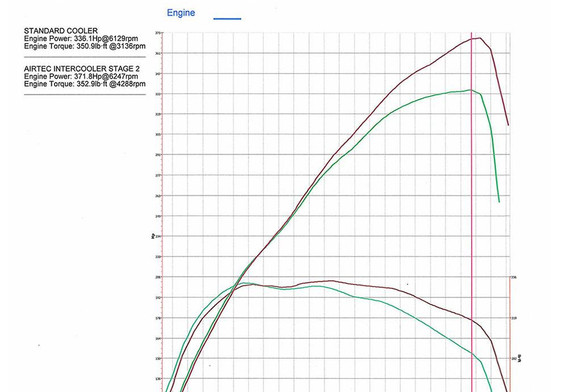 Airtec Intercooler Upgrade VAG EA888.3 MQB (Golf 7 GTI/R, S3 8V, Leon Cupra 5F)