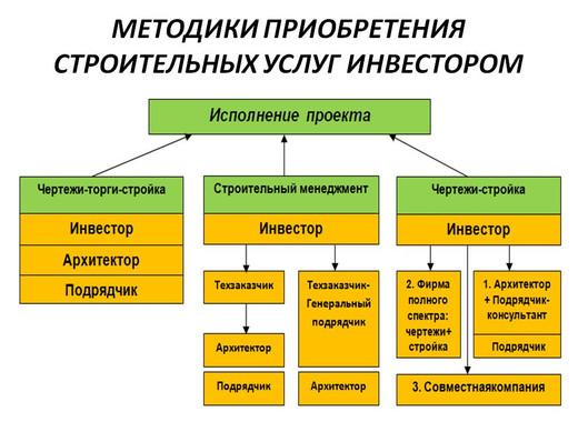 6-Приобретение стр услуг.JPG