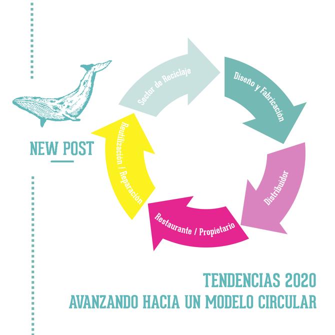 TENDENCIAS 2020 – AVANZANDO HACIA UN MODELO CIRCULAR