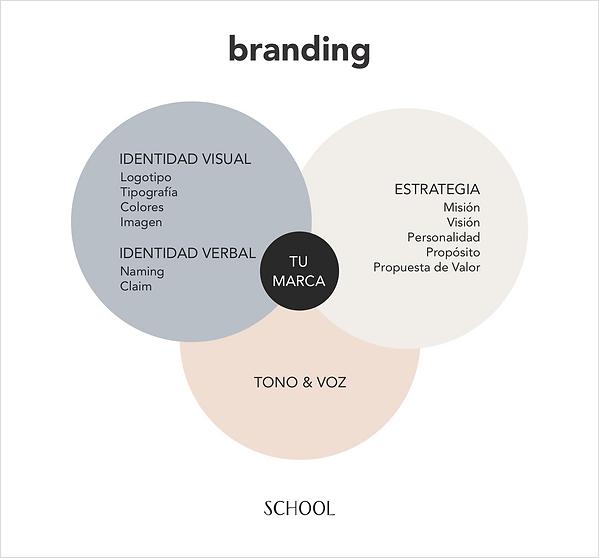 Infografía_Branding.png