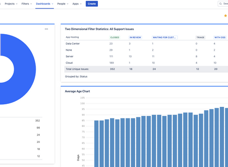 Everything you Need to Know about Jira Dashboards