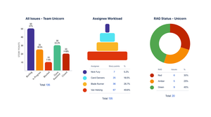Custom Confluence Charts for Jira Reports