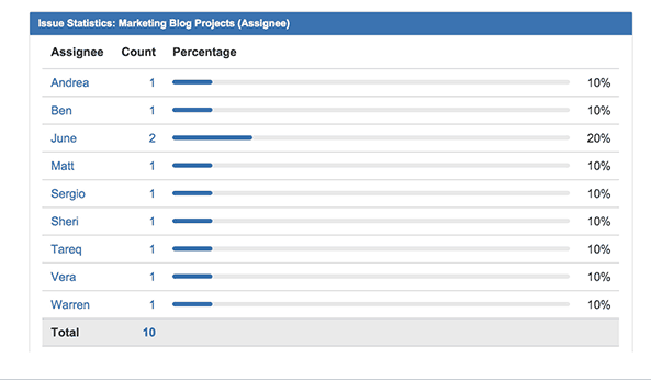 Jira Issue Statistics Count and Percentage