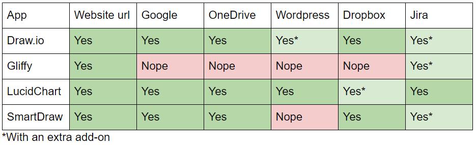 Confluence Diagram Table of Integration Comparison
