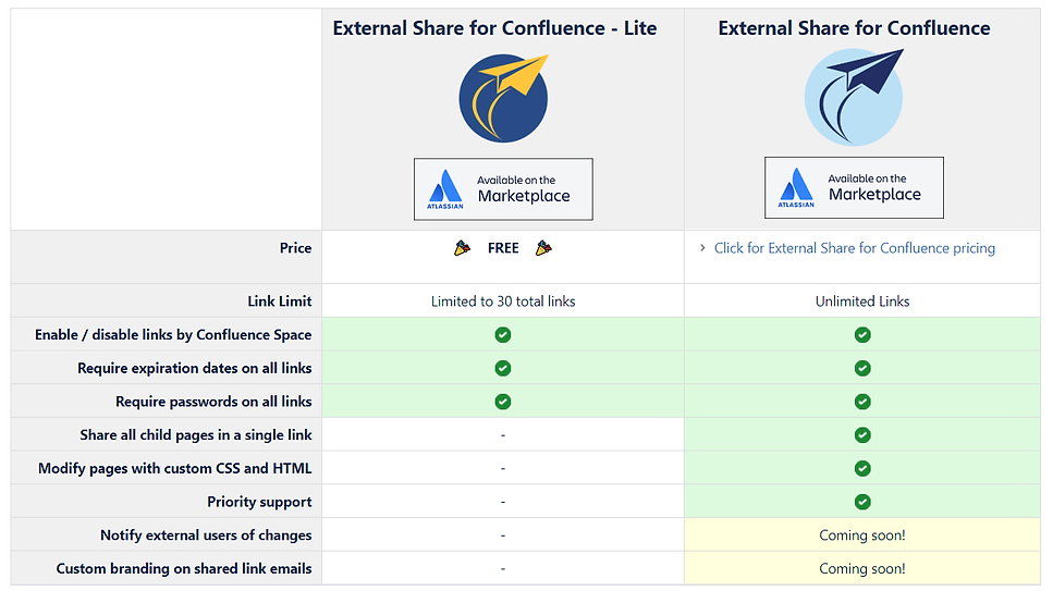 Jira external share confluence pages with external users