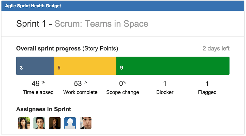 Jira Agile Sprint Health Gadget Scrum Report