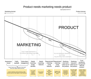 Each line represents a conversion step down the funnel at the start of the journey it's mostly Marketing's domain, and by the end it's Product.