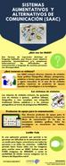 Sistemas Aumentativos y Alternativos de Comunicación (SAAC)