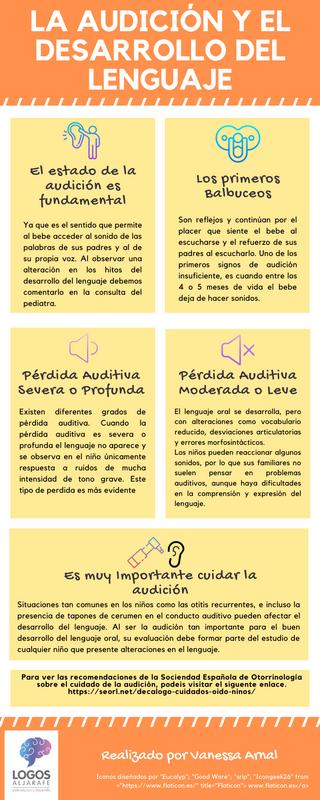 La Audición y el Desarrollo del Lenguaje